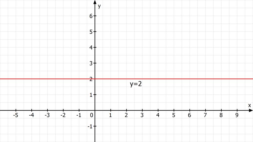 Geradengleichung bestimmen, Was ist eine Geradengleichung? ,Geradengleichung aufstellen, Geradengleichung Formel, Konstante Gerade, Gerade