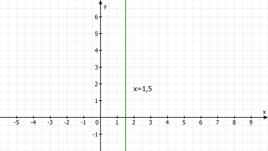 Geradengleichung bestimmen, Was ist eine Geradengleichung? ,Geradengleichung aufstellen, Geradengleichung Formel, senkrechte Gerade