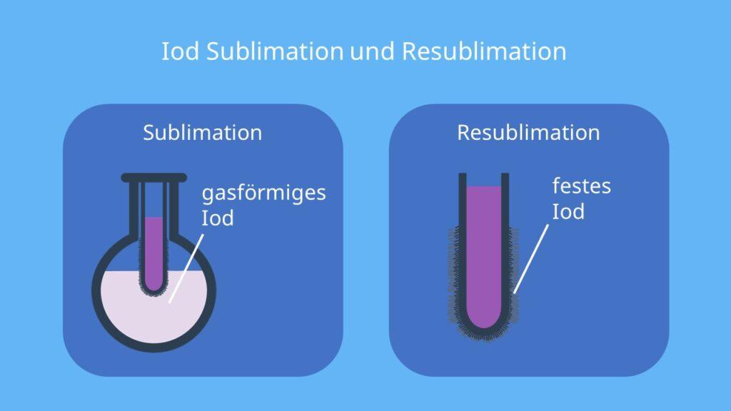 Sublimation von Iod, Sublimation Resublimation