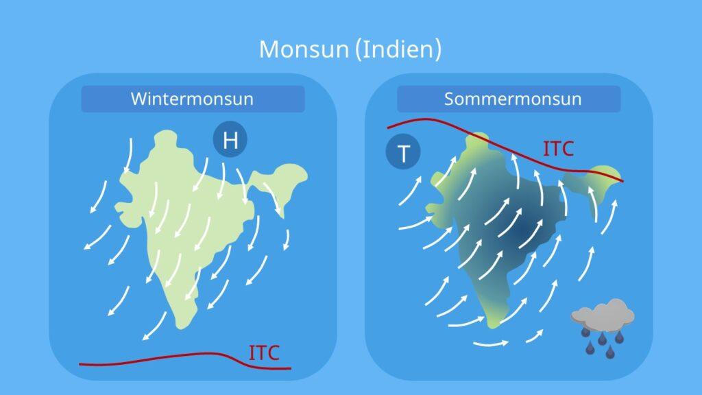 Was ist ein Monsun?, Monsun Indien, Monsun entstehung, monsunzirkulation, Monsunregen, Sommermonsun, Wintermonsun