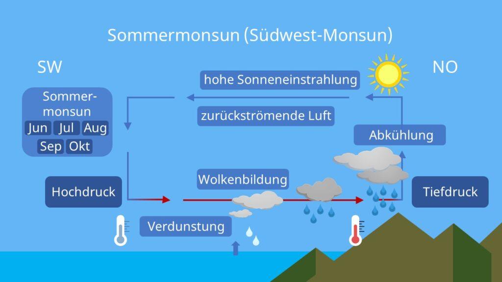 Sommermonsun, Monsun Indien, Monsun entstehung, Konvergenzzone, wie entsteht ein Monsun, Monsunklima